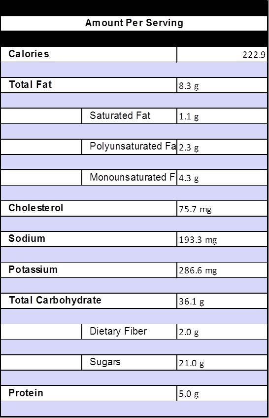 Nutrition - brown bread muffins